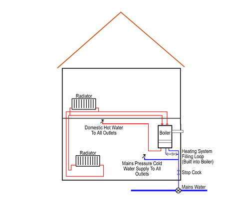 Combi Boiler Systems